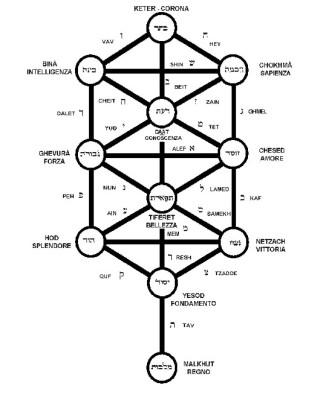 Albero della Vita cabala sephiroth mondo degli spiriti